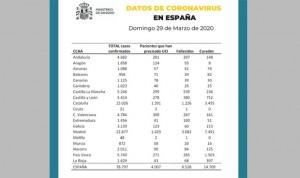 Coronavirus: los muertos en España marcan otro máximo, 838 en 24 horas