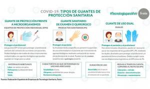 Coronavirus: Fenin elabora una infografía sobre los tipos de guantes