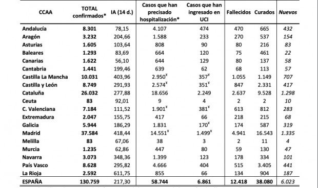 Coronavirus: la cifra de pacientes hospitalizados se reduce en 4 autonomías