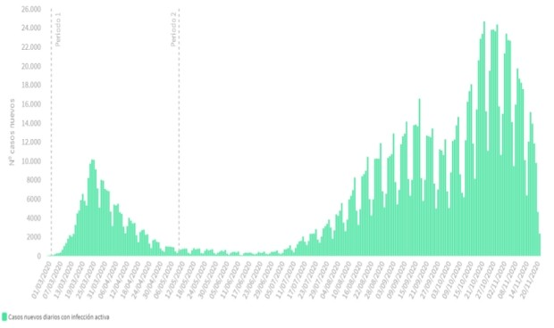 Covid: incidencia inferior a 400 casos y 512 muertes en los últimos 3 días