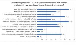 Coronavirus: más de la mitad de internistas se enfrenta a dilemas éticos