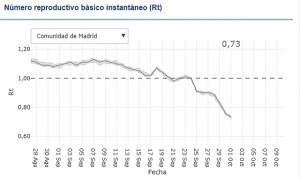 Coronavirus: Madrid tiene la tasa de transmisión más baja de España