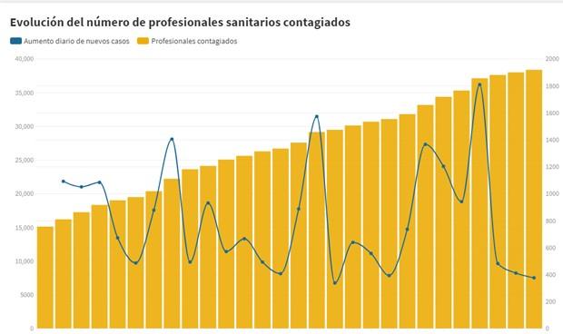 Coronavirus: estadística de profesionales sanitarios contagiados en España