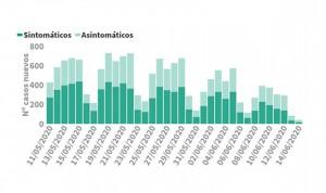 Mínimo absoluto de contagios de coronavirus en España: solo 40 en 24 horas