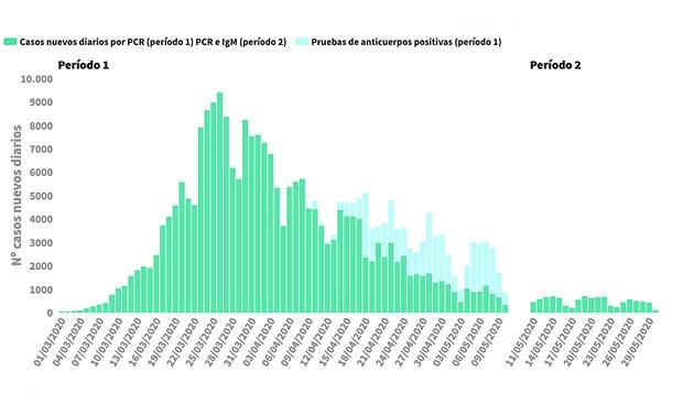 Coronavirus: 2 muertes en el primer día con menos de 100 casos en España