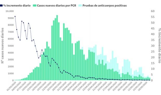 Coronavirus: España baja de 50 muertes sin que Cataluña aporte datos