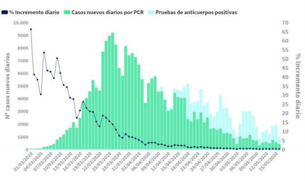 Coronavirus: 87 muertos en 24 horas, la cifra más baja en dos meses