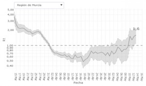 Coronavirus: Murcia registra el mayor repunte de Covid-19 en España