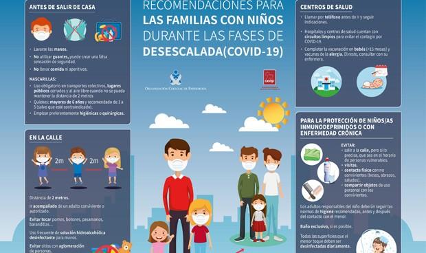 Coronavirus y niños: pautas y consejos para las familias en la desescalada