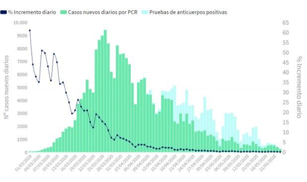 Coronavirus: España suma 246 positivos, cifra más baja desde el 6 de marzo