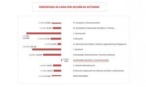 Coronavirus: sanidad genera 7.000 empleos mientras España destruye 833.000