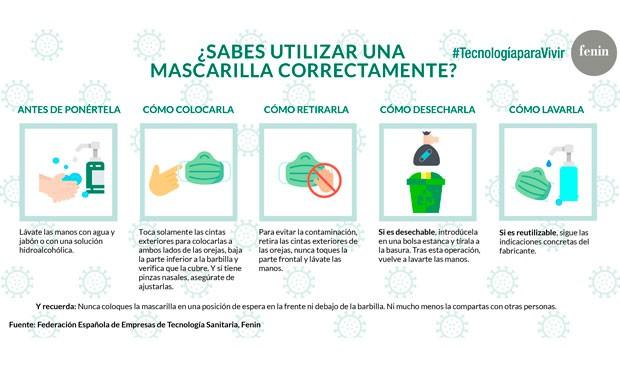 Coronavirus: Fenin da las pautas para un correcto uso de las mascarillas