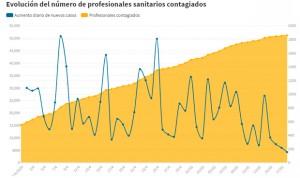 Coronavirus: 63 profesionales sanitarios muertos, 51.482 contagiados