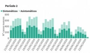 Coronavirus: Sanidad recoge la menor cifra de contagios (48) y 26 muertes