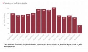Coronavirus: Sanidad suma 19.511 casos y 356 muertes en la última jornada