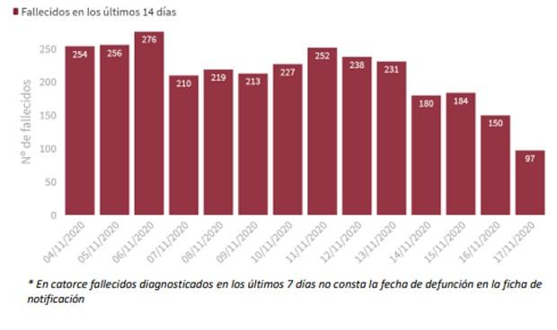 Coronavirus: España notifica 351 muertes y un repunte de casos (+15.318)