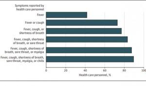 Coronavirus: síntomas en el personal sanitario que no deben subestimarse