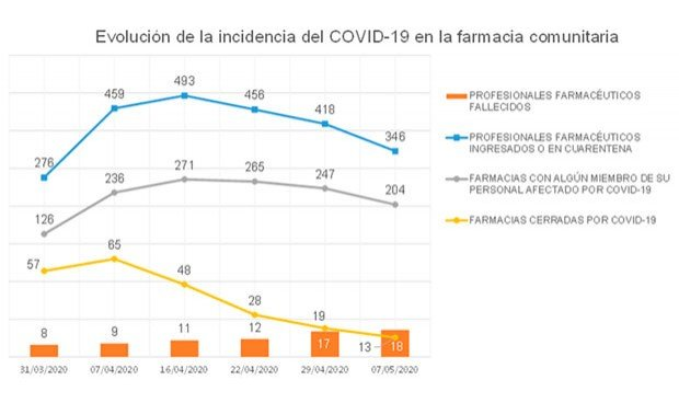 Coronavirus: solo 13 farmacias cerradas; 52 menos que en el pico epidémico