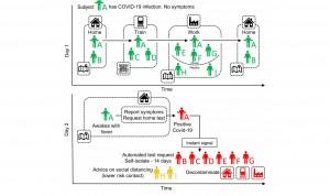 Coronavirus: solo una app en el móvil puede evitar aislamientos masivos