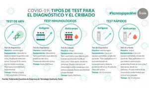 Coronavirus: Fenin explica los diferentes test de diagnóstico de Covid-19