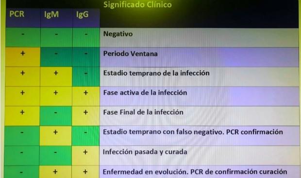 Coronavirus: un gráfico con tres test revela los 8 estadios del Covid-19