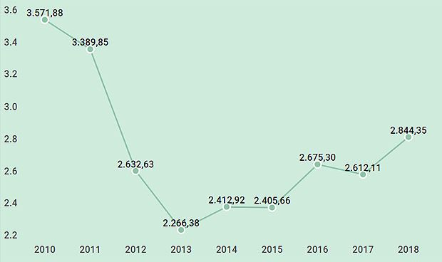 Cosce: el presupuesto en I+D está un tercio por debajo que hace una década