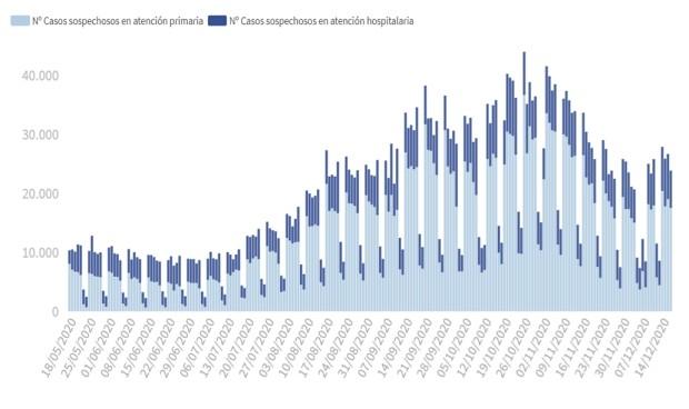 Covid: España suma 11.815 casos y la incidencia sube por sexto día seguido