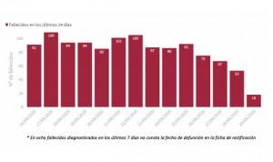 Covid-19: Sanidad notifica 11.106 nuevos contagios, más del 40% en Madrid