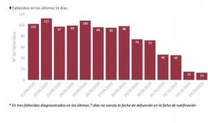 Covid-19: Caen los contagios este fin de semana: 23.480 y 139 muertes