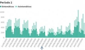 Covid-19: España suma 580 casos en 24h, el peor dato desde el 10 de mayo