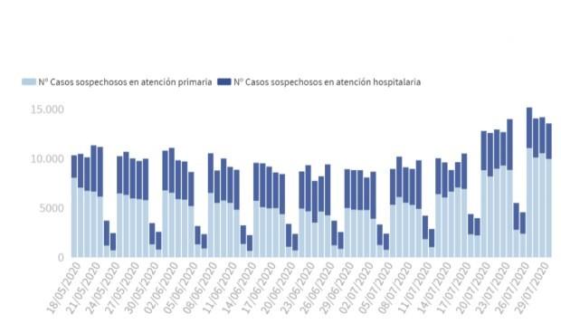 Covid-19 datos: España llega a agosto por encima de los 1.500 casos diarios