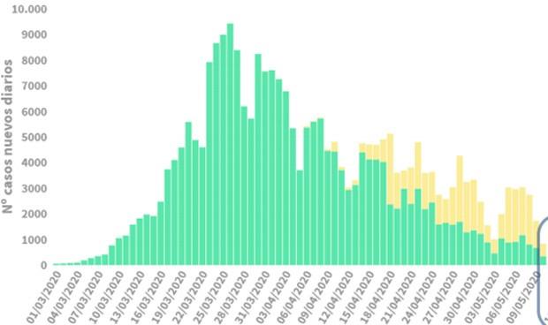 Covid-19 datos: un muerto y menos contagios (108) a pesar de los rebrotes