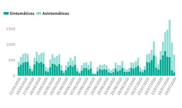 Covid-19 datos España: peor cifra de casos diarios (730) desde el 8 de mayo