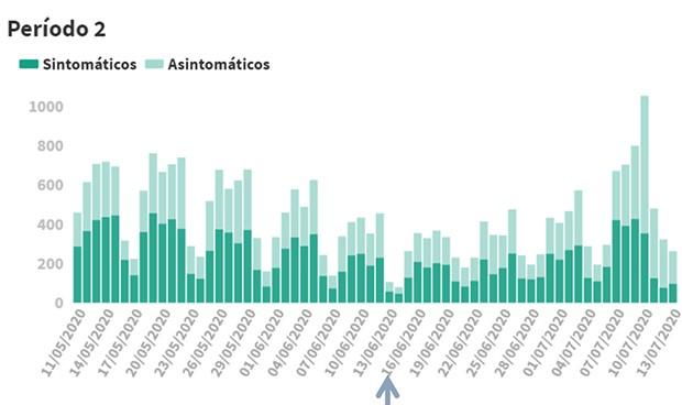 Covid-19 datos: 263 nuevos casos en 24 horas, la mitad en Aragón y Cataluña