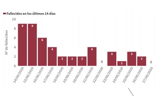 Covid-19: España mejora su dato diario de muertes (2) y contagios (118)