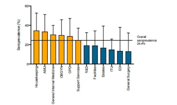 Covid-19: el riesgo de contagio es dos veces mayor en Interna que en la UCI
