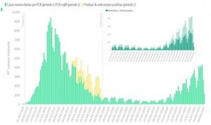 Covid-19 España: 1.486 nuevos casos en 24 horas y 8.618 desde el viernes