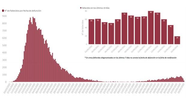 Covid-19: España suma 162 fallecidos y 11.291 nuevos contagios