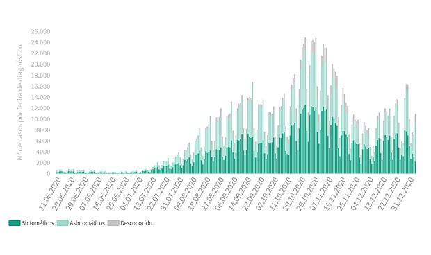 Covid-19 España: 23.700 contagios, pico en 24 horas y 352 muertes