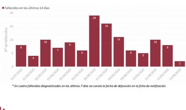 Covid-19: España suma 2.987 casos en 24 horas y 5.479 al cómputo global