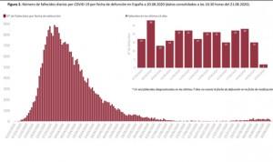 Covid-19: España suma 3.650 casos y 765 ingresos en la última jornada