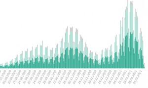 Covid-19 España: casi 3 millones de casos y récord de muertes en la 3ª ola