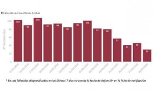 Covid-19: España añade 9.906 casos más y ya supera los 750.000 contagiados