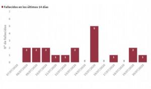Covid-19 España: los casos diarios bajan (529) y se notifican dos muertes