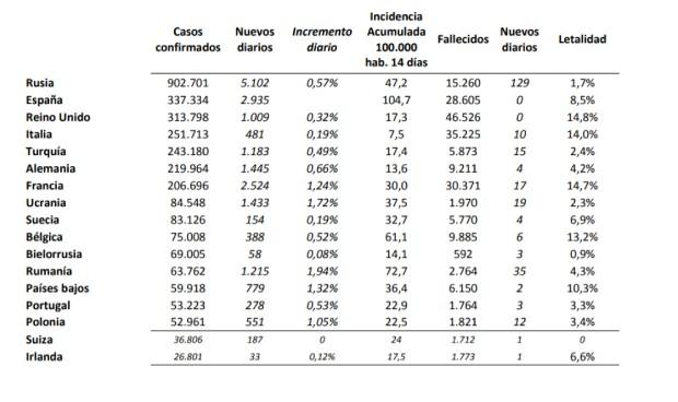 Covid-19 España: 104 casos por 100.000 habitantes, más del doble que Rusia