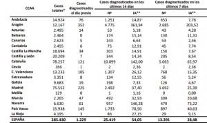 Covid-19 España: 36.000 casos más en un mes pese a no estar en segunda ola
