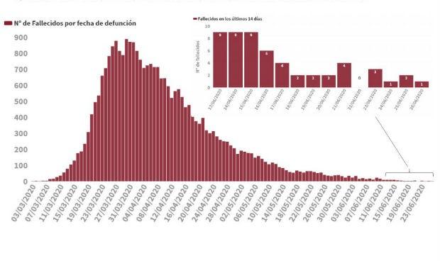 Covid-19: España repite cifra de contagios diarios (191) y suma 3 muertes