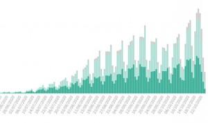 Covid: España estrena estado de alarma con 52.188 casos en el fin de semana