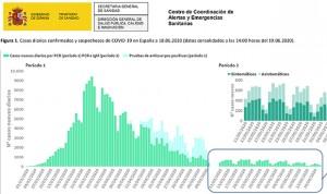 Covid-19 España: 154 casos nuevos y 2 muertes más de lo anunciado, 28.315