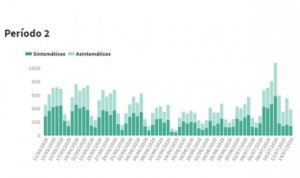 Covid-19 datos: 390 nuevos casos en las últimas 24 horas y 4 muertos más